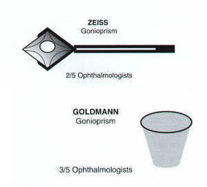 gonioscopes