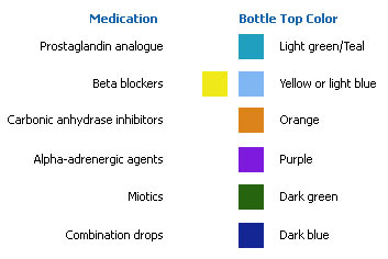 glaucoma medications