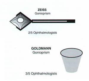 gonioscopes